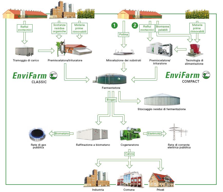 Function principle of our EnviFarm biogas plants