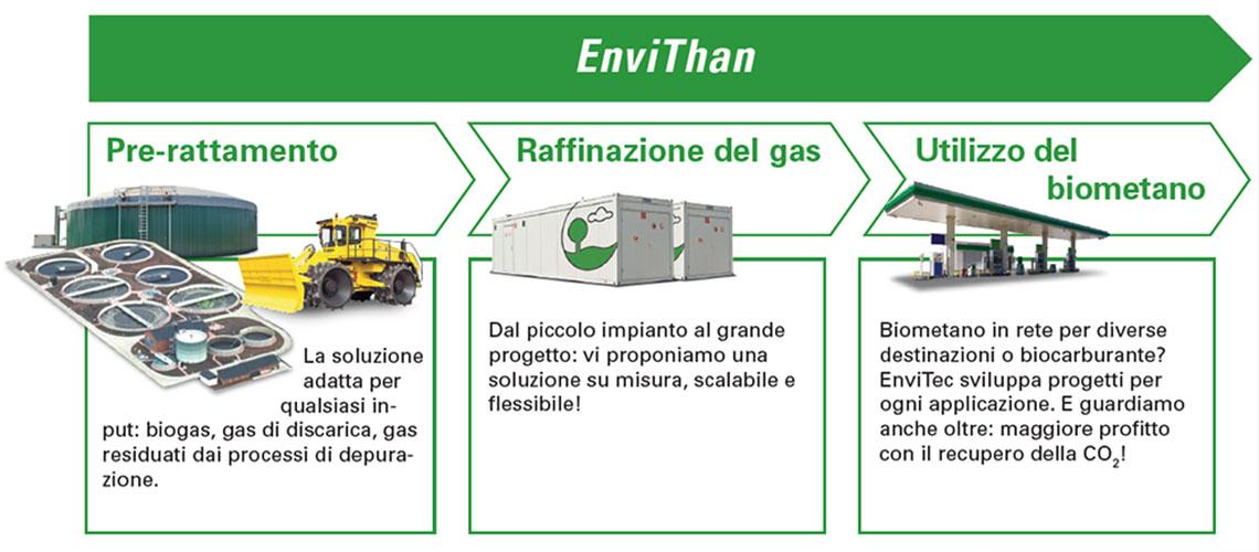 Trattamento del gas EnviThan