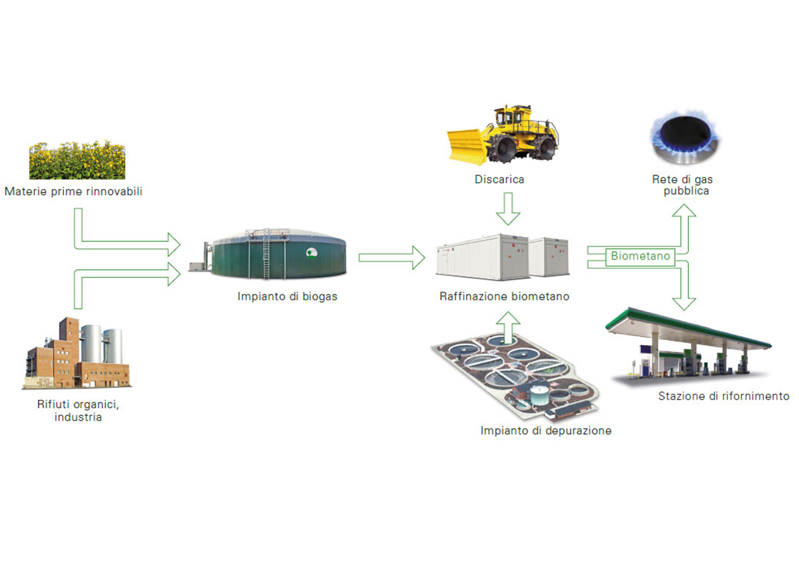 Biometano - possibilità d'uso